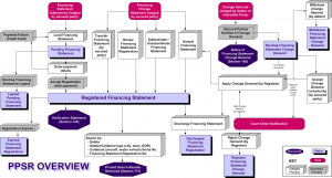 Overview of all PPSR processes