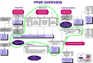 overview of ppsr2 maintain