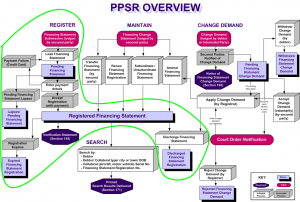 Register process in context of whole